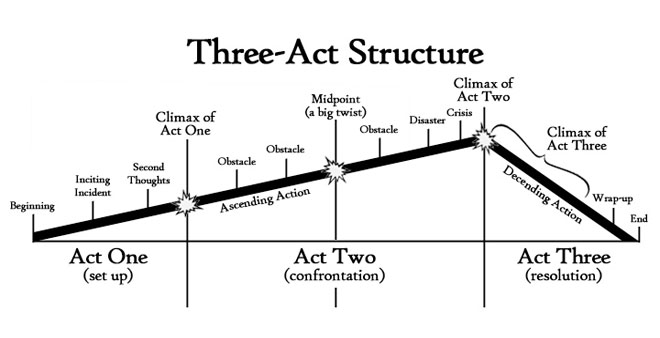 Struttura in tre atti